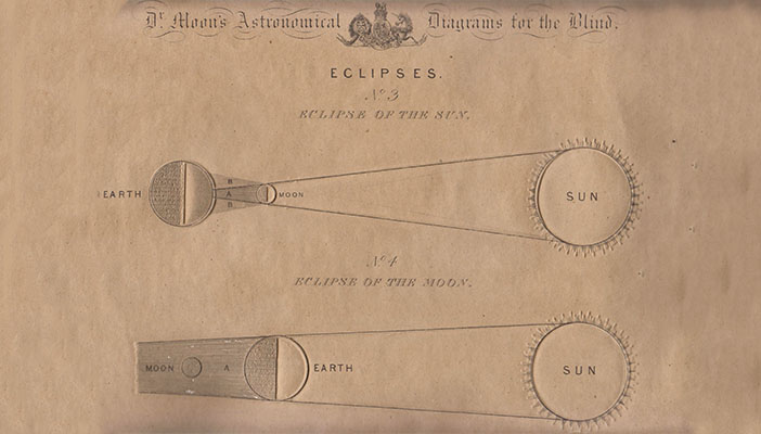 Dr. Moon's emobssed Astronomical Diagrams describing constellation positions and mechanisms of eclipses.