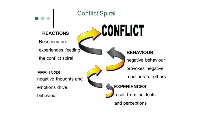 an insight in the strategies of conflict resolution in business Conflict is a predictable part of virtually all relationships it can also be a significant source of stress therefore, with most conflicts, it's important to find a resolutionthis seems like a statement of the obvious, but many people suppress their anger or just 'go along to get along.