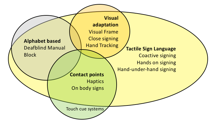 The diagram illustrates different features of tactile sign language